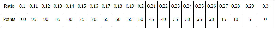 Index_Preis